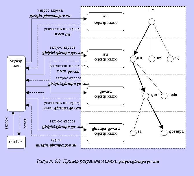 Реферат система доменных имен dns 2952